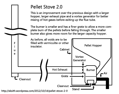 Rocket Stove This Page Intentionally Left Ugly