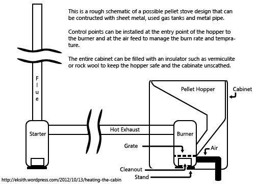 Rocket Stove | This page intentionally left ugly